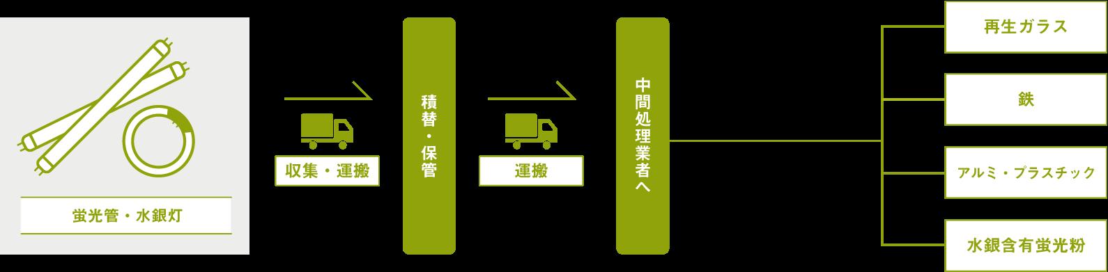 蛍光管・水銀灯の処分方法